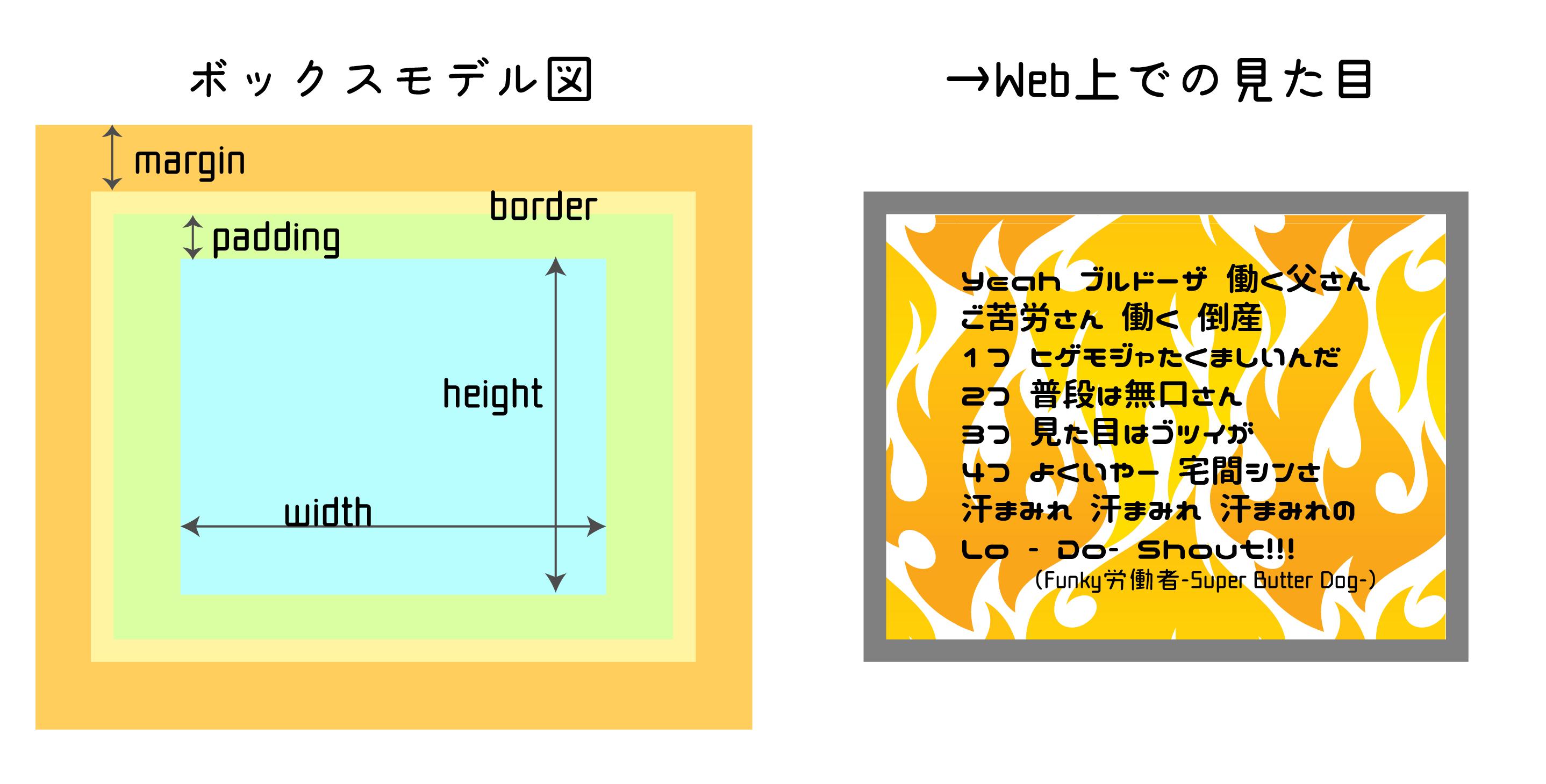 CSSを書く前に覚えておくべきボックスモデルと配置の基本ルール